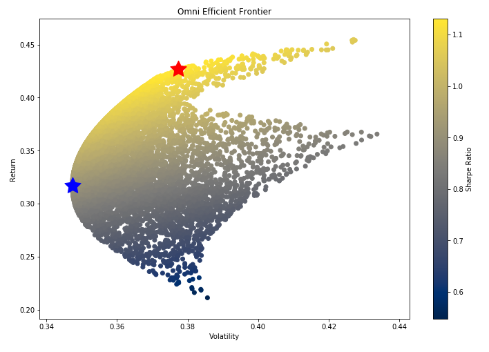 scatter plot of sharpe ratio financial services