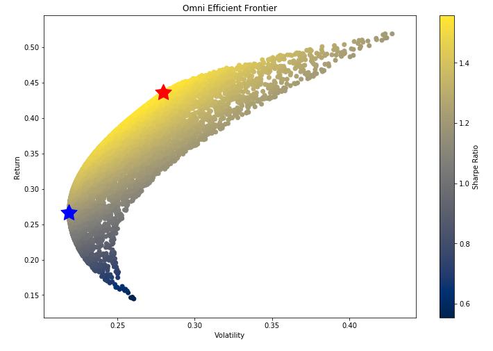 scatter plot of sharpe ratio pharmaceutical