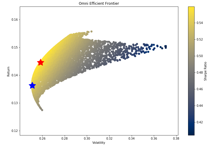 scatter plot of sharpe ratio private banks