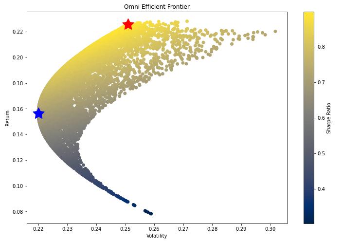 scatter plot of sharpe ratio technology