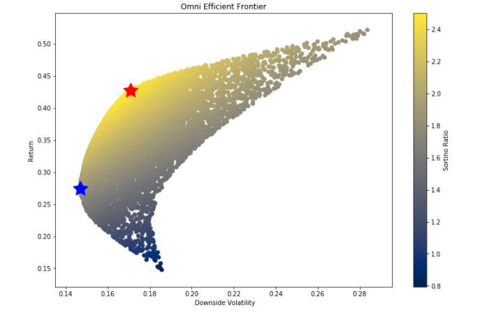 scatter plot of sortino ratio pharmaceutical