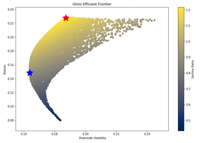 scatter plot of sortino ratio technology
