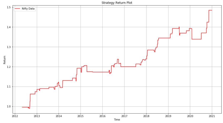 strategy return plot