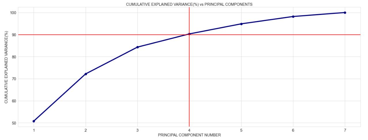 cumulative explained variance versus principal componenets