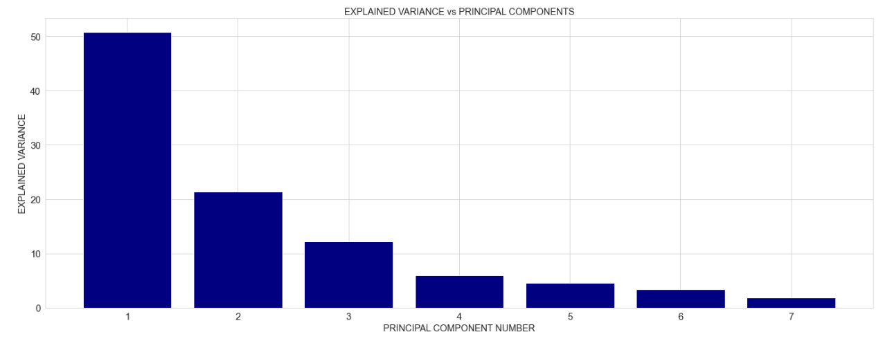 explained variance versus principal components