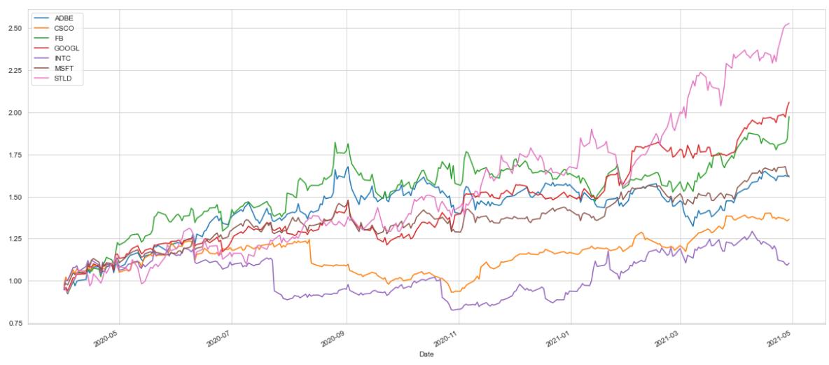 performance of tech stocks