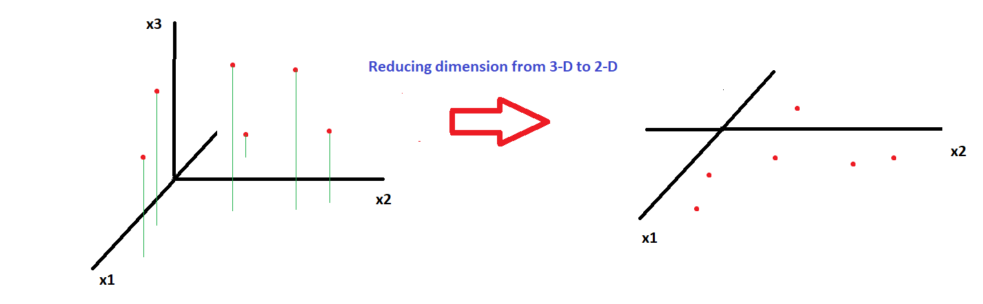 reducing dimension from 3d to 2d