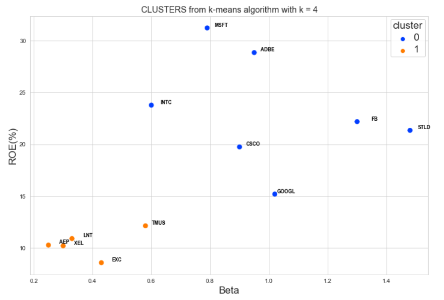 visualization of clusters graph