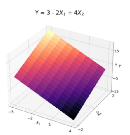 visualizing variable