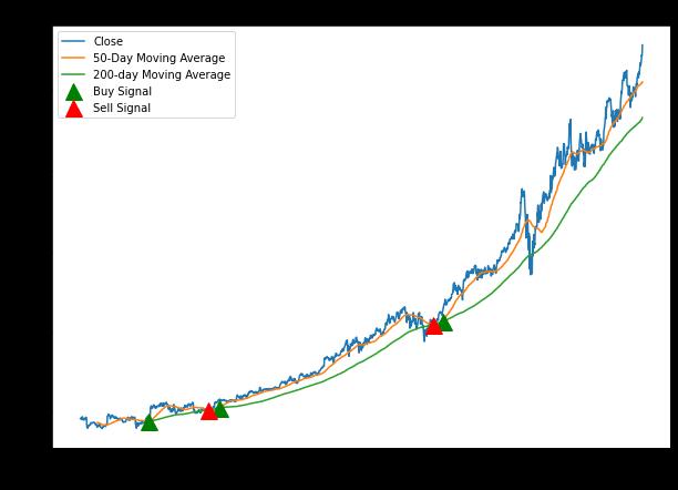 Long and Short Trading Signals