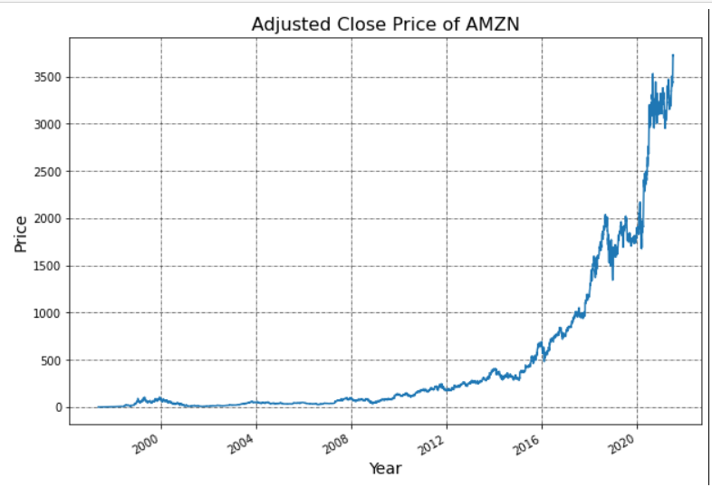 adjusted close price of amazon
