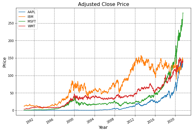adjusted close price plot