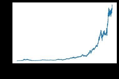 amazon data plot