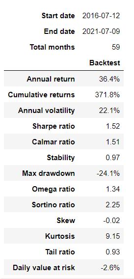 analyze stock market data performance using pyfolio tear sheet