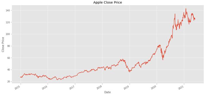 apple stock closing price python stock market
