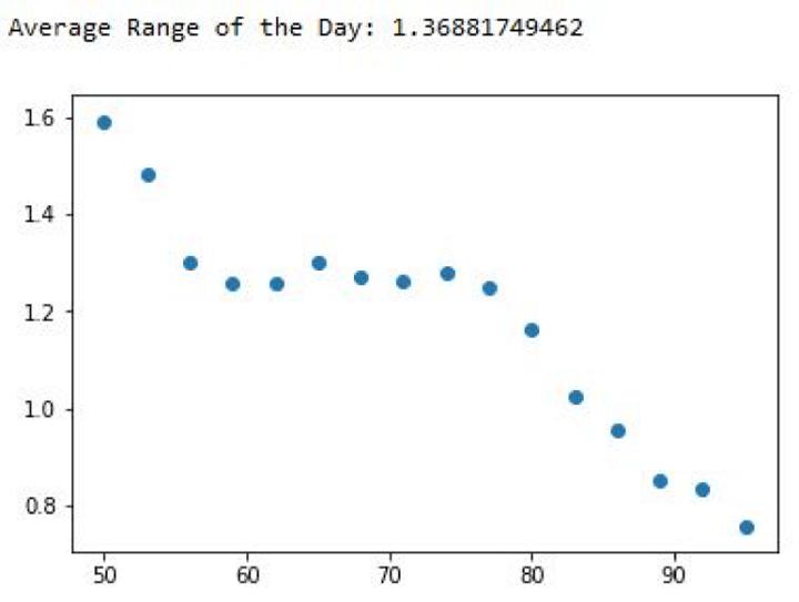 average range predicting the future close values