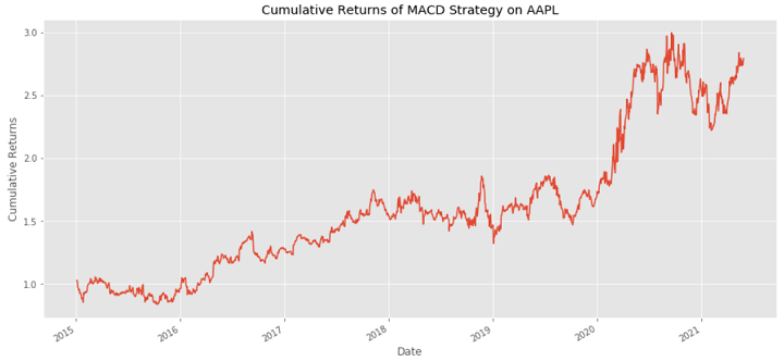 cumulative returns python trading