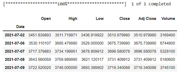 data using yfinance