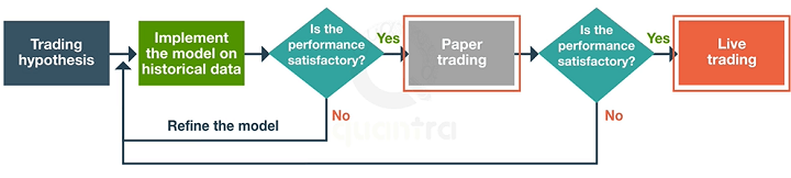 flow of paper trading and live trading