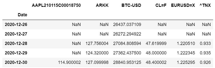 getting appl stock bitcoin commodity bond data from yahoo finance using python stock api