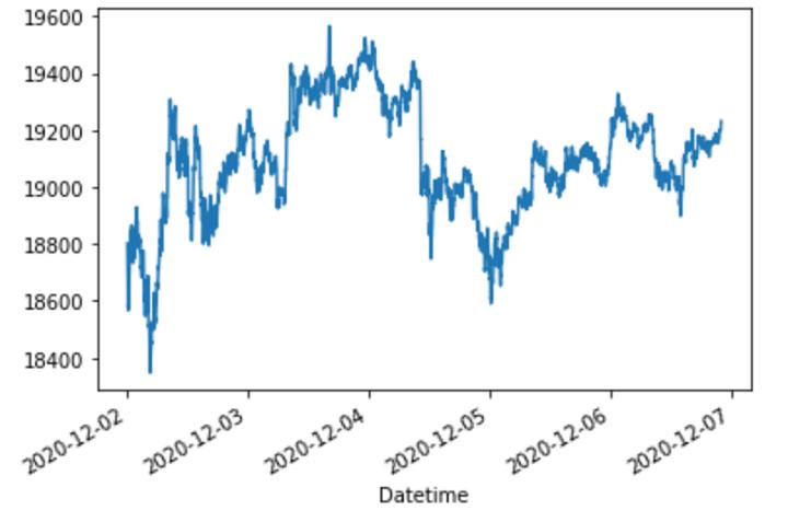 getting bitcoin historic data from yahoo finance using python stock api