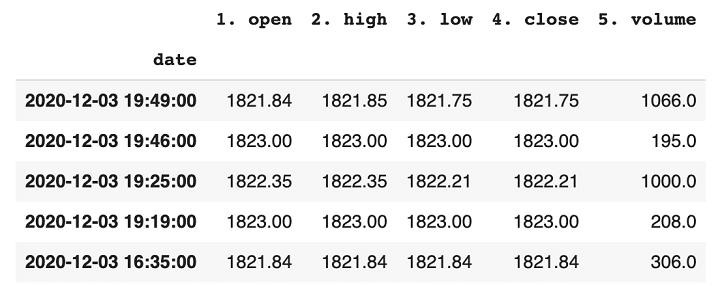 getting historical data of single asset from alphavantage using python stock api
