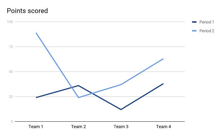 line chart sample