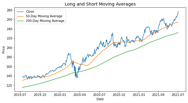 Long and Short Moving Averages