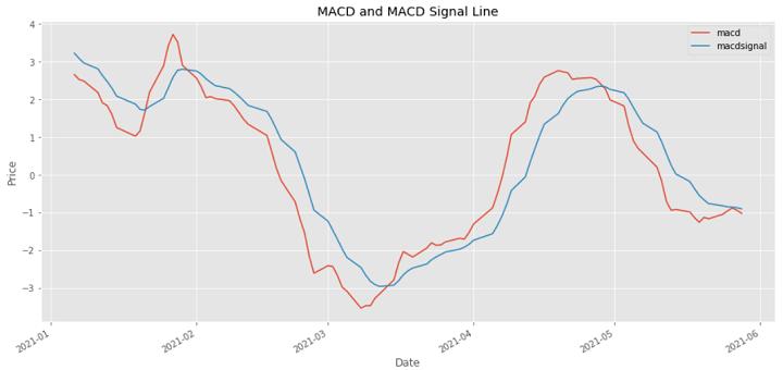 macd signal line python trading