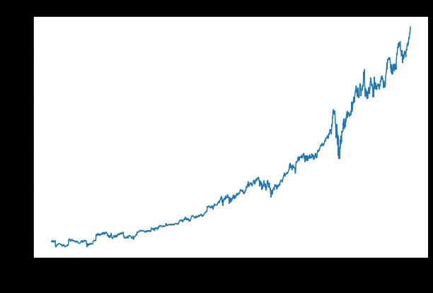 Microsoft Closing Price