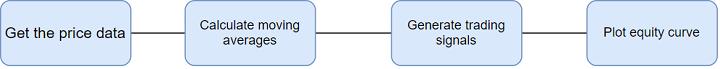 Moving Average Backtesting Flow