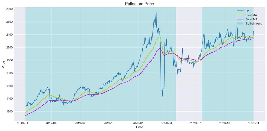 Fig. 2: Price trend of Palladium