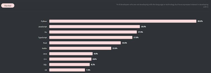 python ranking on stackoverflow