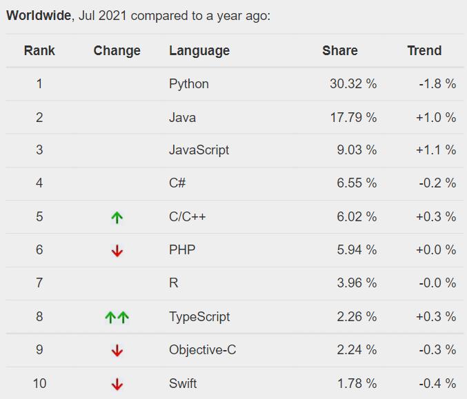 python ranking pypl index