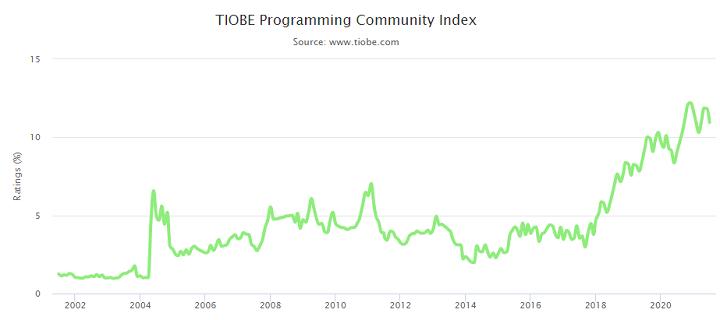 python ranking tiobe index 19 july