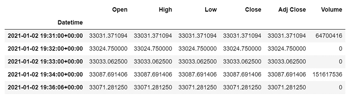 table data with minute frequencies from yahoo finance