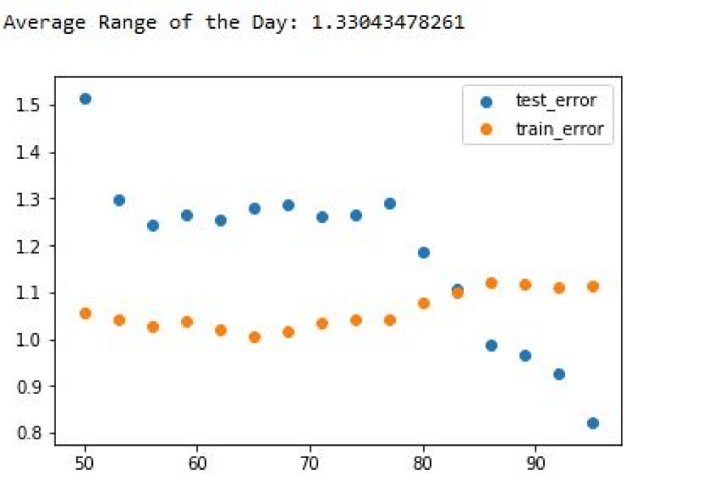 test train data error graph
