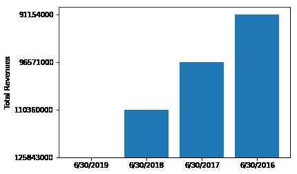 total-revenues