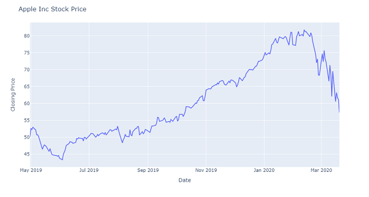 Paper Trading - Apple Inc Stock Price fig 1