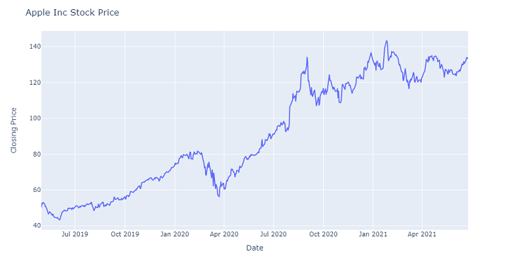 Paper Trading - Apple Inc Stock Price fig 2