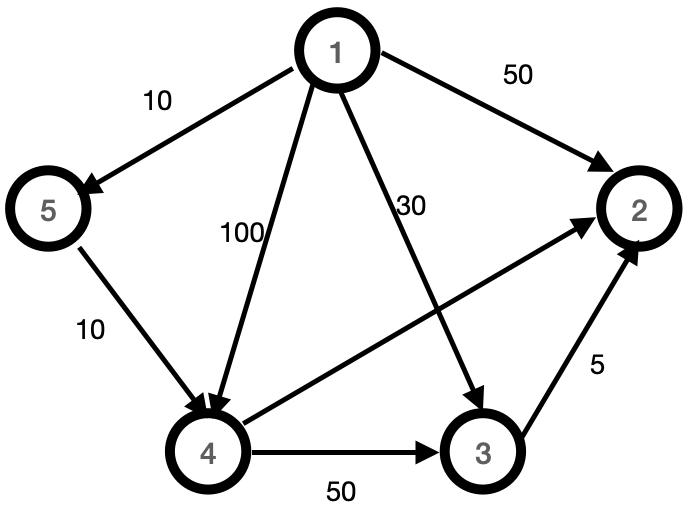 dijkstra algorithm table