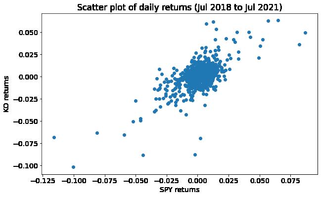 scatter plot of daily returns