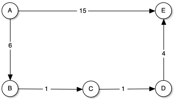 shortest path using the dijkstra algorithm