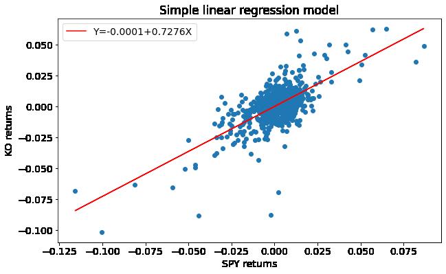 simple linear regression model returns