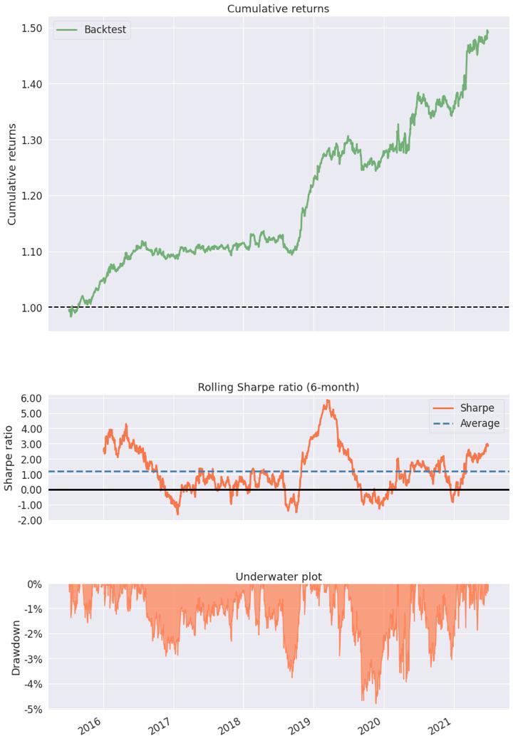 Cumulative returns, Sharpe ratio and Drawdown of a Long Short Equity strategy