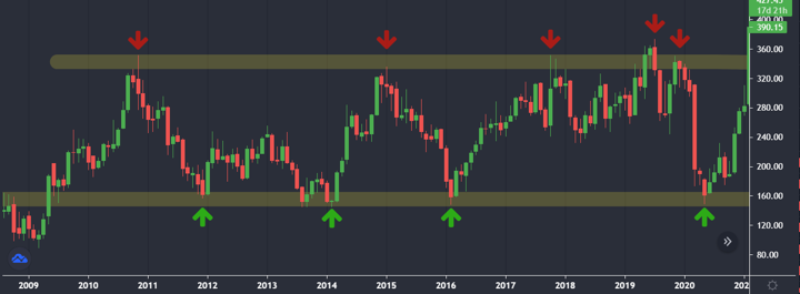 support and resistance for price action