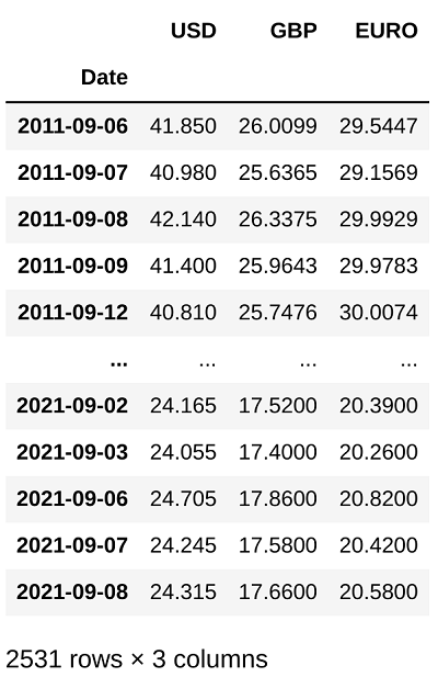 data output for silver markets from london bullion market association