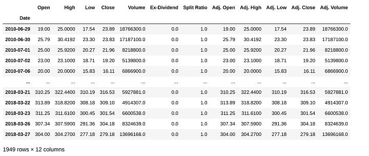 output for tsla stock